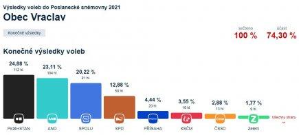 Výsledky voleb do Poslanecké sněmovny 2021 ve Vraclavi